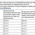 Anuncios en web/aplicaciones por países