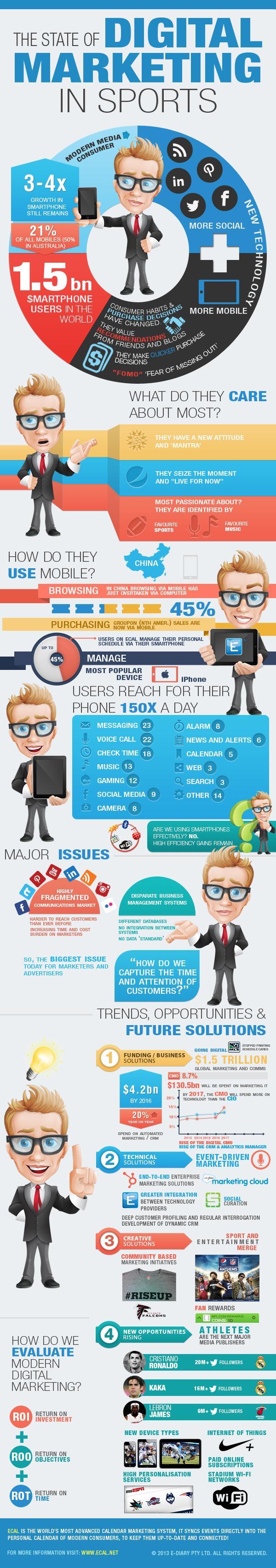 infografía marketing digital en deportes