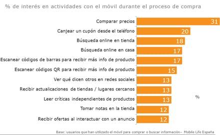 Uso del móvil en las compras por parte del consumidor