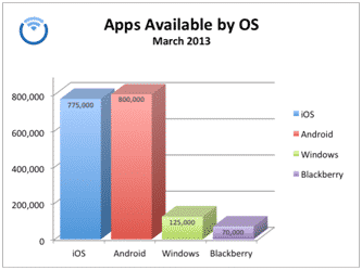 Apps disponibles por Sistema Operativo móvil (Marzo 2013)
