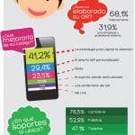 Infografía - Cómo usan los QR las empresas españolas