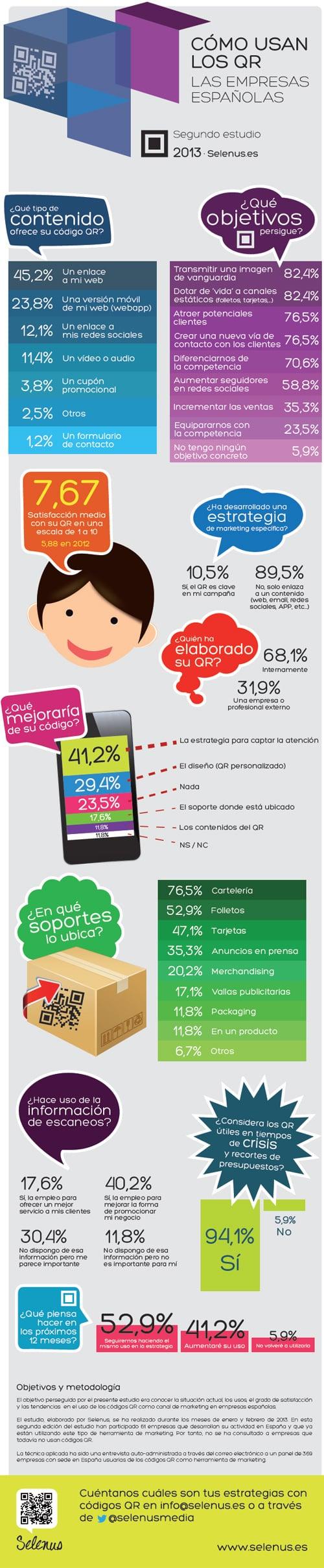 Infografía - Cómo utilizan los QR las empresas españolas