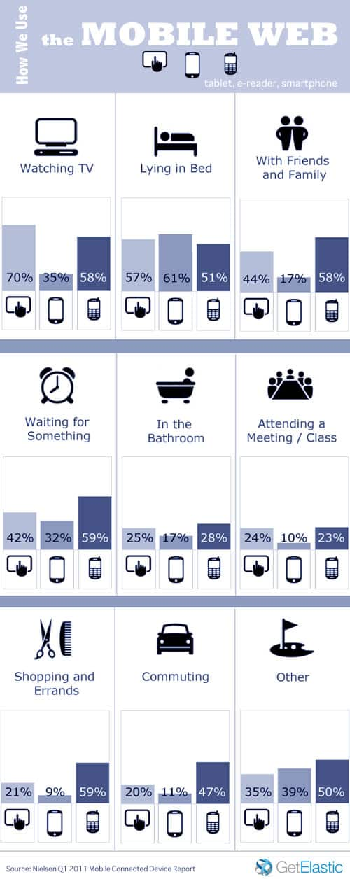 Cómo usamos la web móvil