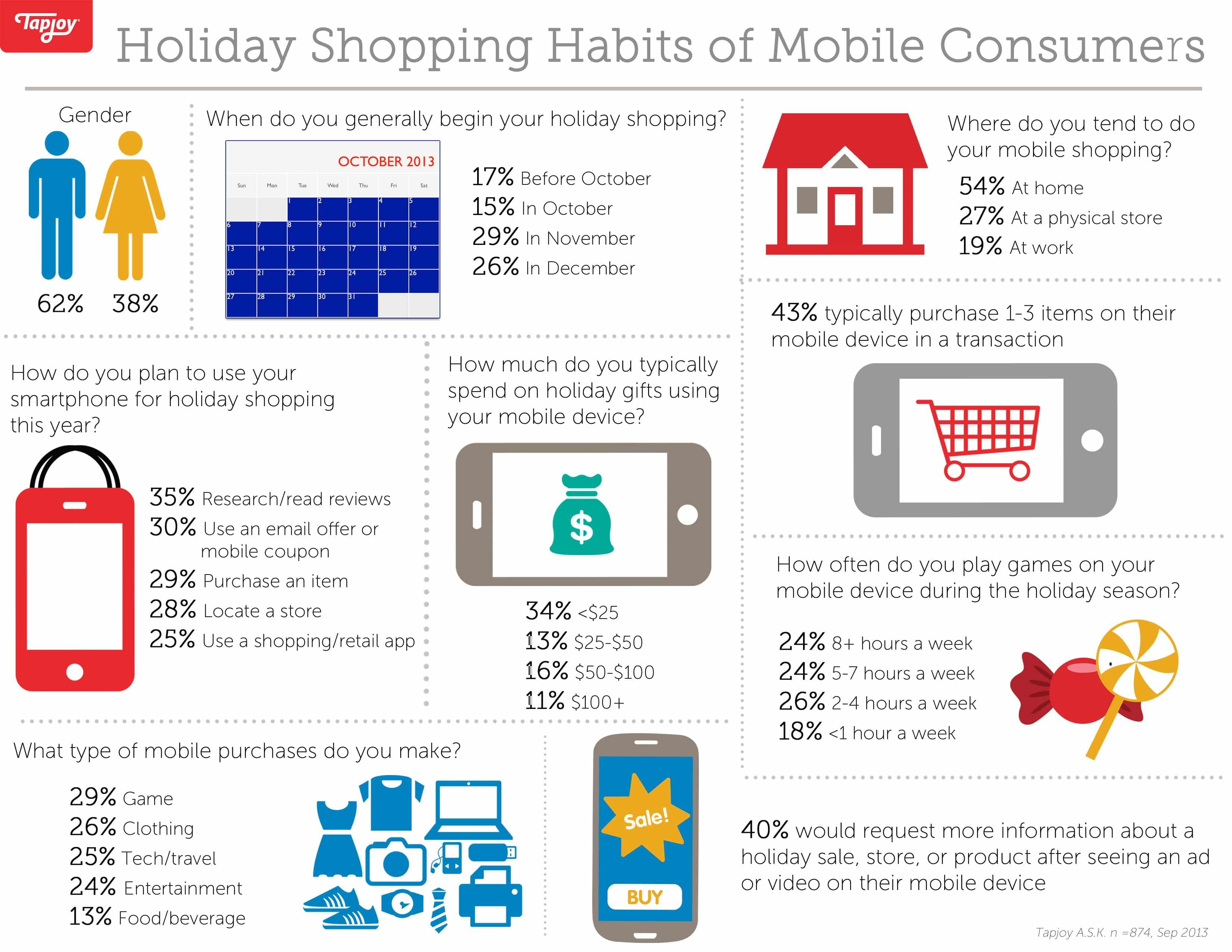 Compras navide as imprescindibles con el m vil for Compra online mobili