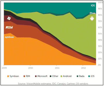 evolución peso % de SO móviles
