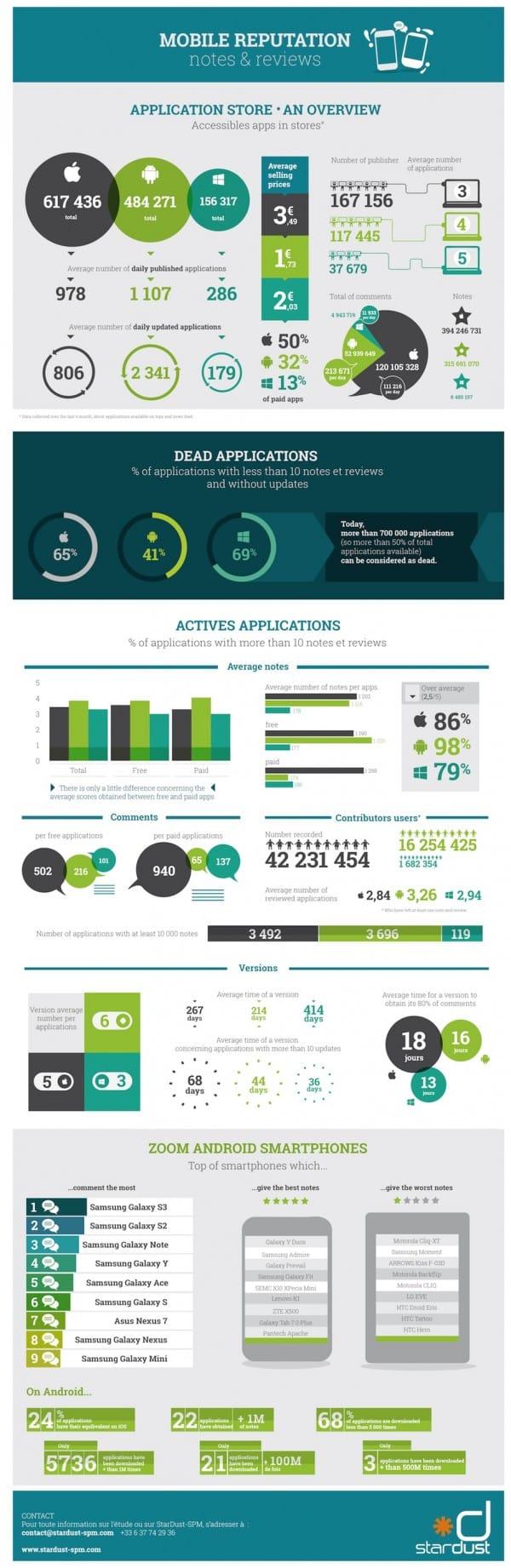 Infografía reputación móvil