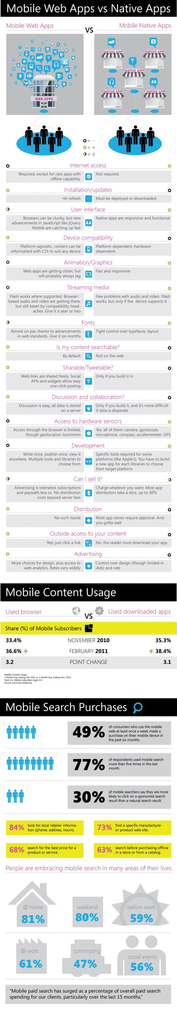 Aplicaciones Móviles vs Web Apps