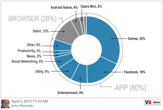 80% de tiempo dedicado a las apps según John Koetsier
