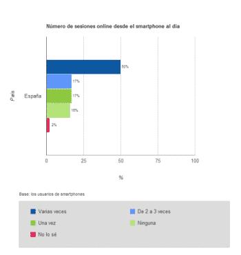 Número de sesiones diarias de internet desde smartphone