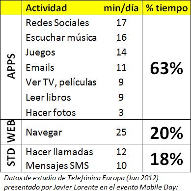 Tiempo/día dedicado a las apps por los usuarios