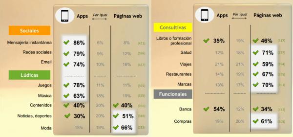 Utilización de Apps y web móvil desde smartphone por actividad.