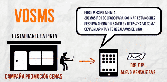 voSMS: marketing SMS y marketing telefónico